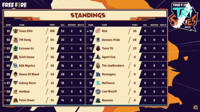 DAY 1 - Standings