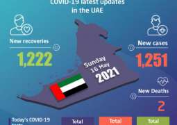 UAE announces 1,251 new COVID-19 cases, 1,222 recoveries, 2 deaths in last 24 hours