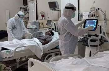Pakistan reports 120 more deaths due to COVID-19