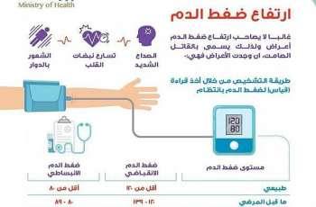 المملكة تشارك دول العالم في الاحتفال باليوم العالمي لارتفاع ضغط الدم