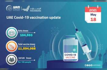 104,593 doses of COVID-19 vaccine administered during past 24 hours: MoHAP