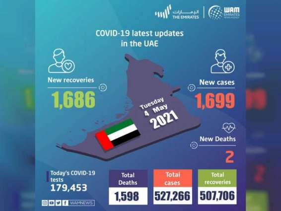 UAE announces 1,699 new COVID-19 cases, 1,686 recoveries, 2 deaths in last 24 hours