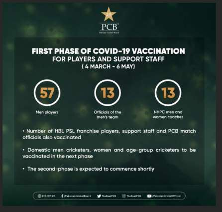 PCB completes first phase of Covid-19 vaccination for players and support staff