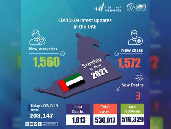 UAE announces 1,572 new COVID-19 cases, 1,560 recoveries, 3 deaths in last 24 hours
