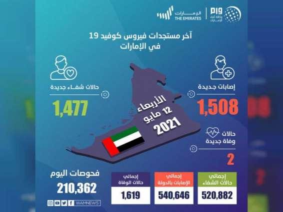 """""""الصحة"""" تجري 210,362 فحصا ضمن خططها لتوسيع نطاق الفحوصات وتكشف عن 1,508 إصابات جديدة بفيروس كورونا المستجد، و1,477 حالة شفاء وحالتي وفاة خلال الساعات الـ 24 الماضية"""