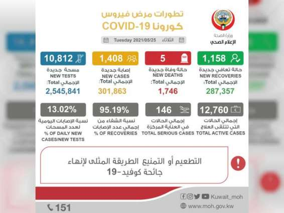 Kuwait reports 1,408 new COVID-19 cases, 5 deaths