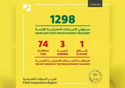 Dubai Economy issues 74 fines for violations of COVID-19 guidelines