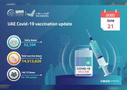 52,104 doses of COVID-19 vaccine administered in past 24 hours: MoHAP