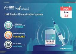 118,856 doses of COVID-19 vaccine administered in past 24 hours: MoHAP