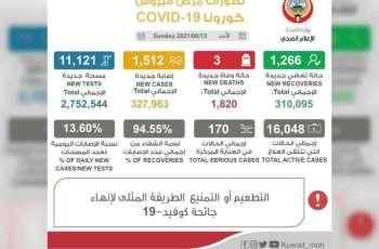 """الكويت تسجل 1512 إصابة جديدة بفيروس """"كورونا"""" و3 وفيات"""