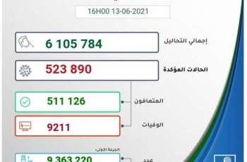 """المغرب يسجل 4 وفيات و 270 إصابة جديدة بـ""""كورونا"""""""