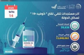 """""""الصحة"""" تعلن تقديم 39,636 جرعة من لقاح """"كوفيد-19"""" خلال الـ 24 ساعة الماضية .. والإجمالي حتى اليوم 13,848,062"""