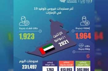 """""""الصحة"""" تجري 231,497 فحصا ضمن خططها لتوسيع نطاق الفحوصات وتكشف عن 1,964 إصابة جديدة بفيروس كورونا المستجد، و1,923 حالة شفاء و6 حالات وفاة خلال الساعات الـ 24 الماضية"""