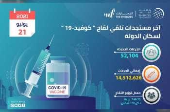 """""""الصحة"""" تعلن تقديم 52,104 جرعات من لقاح """"كوفيد-19"""" خلال الـ 24 ساعة الماضية..و الإجمالي حتى اليوم 14,512,626"""