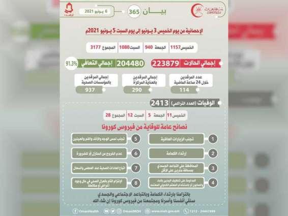 """سلطنة عمان تسجل 28 حالة وفاة و3177 إصابة جديدة بـ""""كورونا"""" خلال 3 أيام"""
