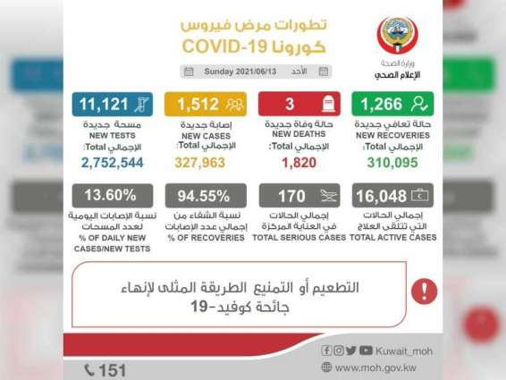 Kuwait reports 1,512 new COVID-19 cases, 3 deaths