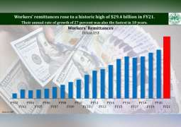 Overseas Pakistani workers' remittances hit all-time high of US$29.4 billion in FY21