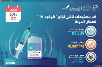 """""""الصحة""""تقدم 63,309 جرعات من لقاح """"كوفيد-19"""" خلال الـ 24 ساعة الماضية..و الإجمالي حتى اليوم 16,587,478"""