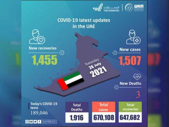UAE announces 1,507 new COVID-19 cases, 1,455 recoveries, 3 deaths in last 24 hours