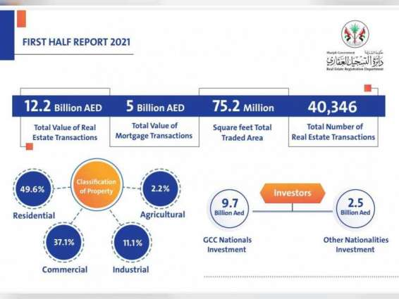 40.5% rise in Sharjah's real estate transactions from January-June 2021