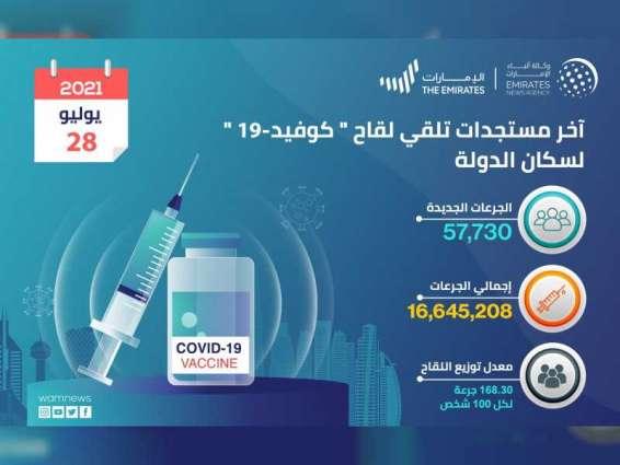 """""""الصحة"""" تعلن تقديم 57,730 جرعة من لقاح """"كوفيد-19"""" خلال الساعات الـ24 الماضية و الإجمالي حتى اليوم 16,645,208"""