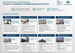 Abu Dhabi Fund for Development finances projects worth AED102 bn in 97 countries in 50 years