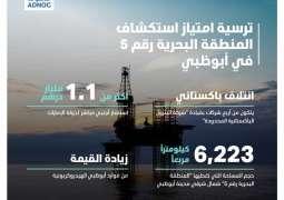 Abu Dhabi Offshore Exploration Block awarded to consortium led by Pakistan Petroleum Limited