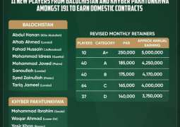 20 CCA cricketers amongst 191 players to receive enhanced domestic contracts