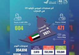 UAE announces 471 new COVID-19 cases, 604 recoveries, 2 deaths in last 24 hours