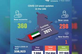 UAE announces 298 new COVID-19 cases, 360 recoveries, 1 death in last 24 hours