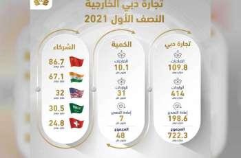 نمو قياسي في تجارة دبي الخارجية بواقع 31% لتبلغ 722 مليار درهم في النصف الأول