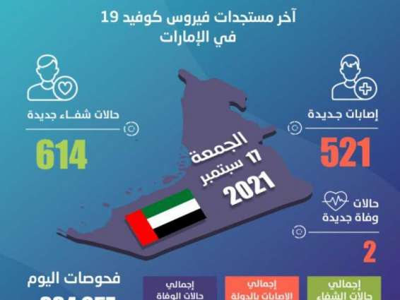 UAE announces 521 new COVID-19 cases, 614 recoveries, 2 deaths in last 24 hours