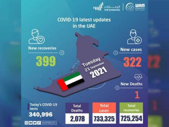 UAE announces 322 new COVID-19 cases, 399 recoveries, 1 death in last 24 hours