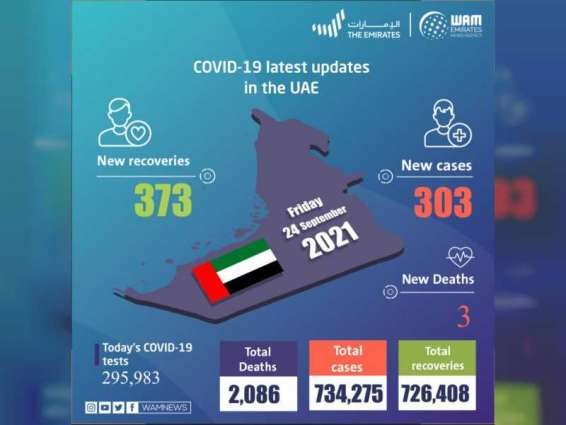 UAE announces 303 new COVID-19 cases, 373 recoveries, 3 deaths in last 24 hours