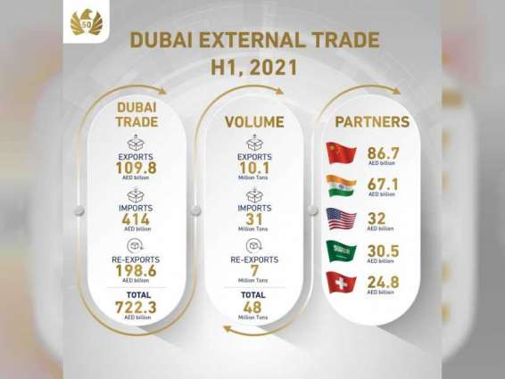Dubai external trade surges by 31% to AED722 billion in H1 2021