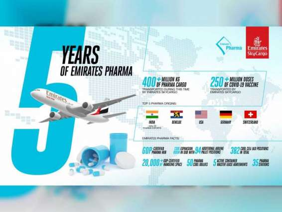 Five years and over 400 million kilogrammes: Emirates SkyCargo's momentous pharma journey