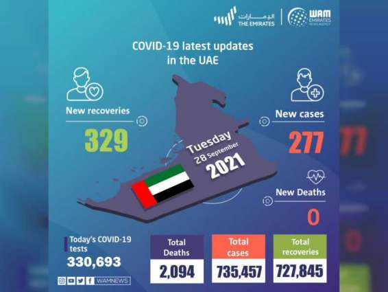 UAE announces 277 new COVID-19 cases, 329 recoveries, no deaths in last 24 hours