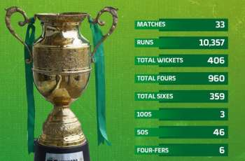 A statistical review of National T20 2021-22