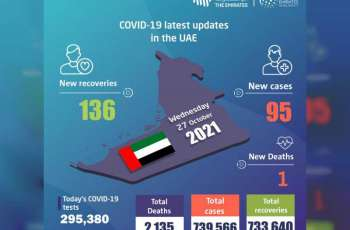 UAE announces 95 new COVID-19 cases, 136 recoveries, 1 death in last 24 hours