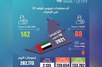 """""""الصحة"""" تجري 282,773 فحصا وتكشف عن 88 إصابة جديدة بفيروس كورونا و142 حالة شفاء وعدم تسجيل أي حالة وفاة خلال الساعات الـ 24 الماضية"""